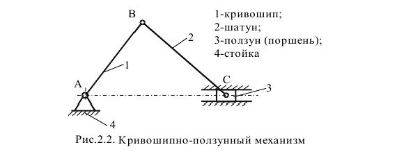 Кинематическая схема кривошипно ползунного механизма