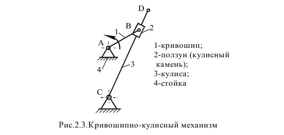 Как начертить структурную схему механизма